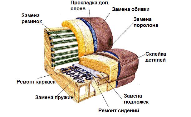 Схема ремонта дивана