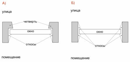 Схема оконного проема с четвертью и без четверти