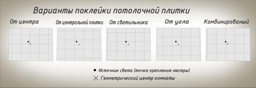 Схема поклейки потолочной плитки