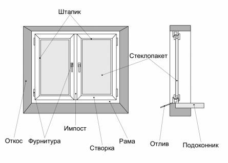 Схема установки окна
