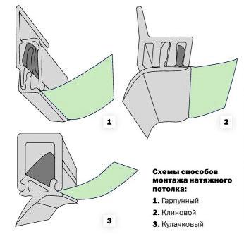 Способы монтажа натяжного потолка