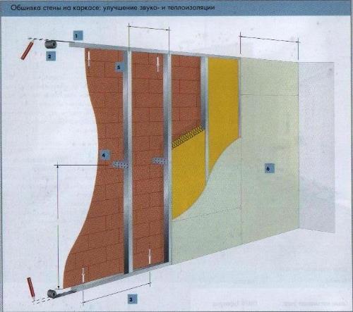 Каркасная обшивка стен гипсокартоном